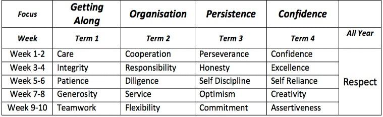 virtues-table1